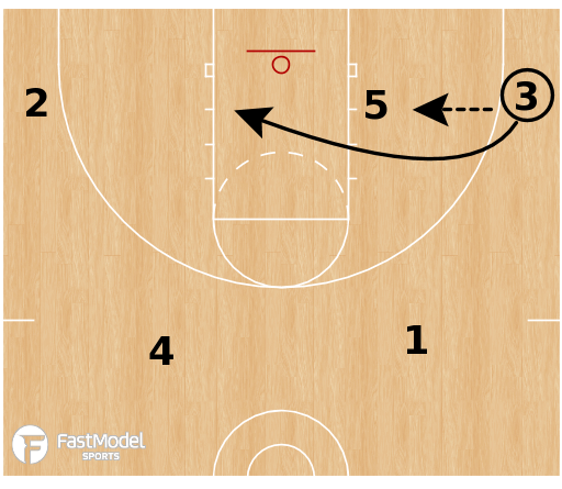 Basketball Play - Spot Automatic: Post Entry = Split/Laker/Grenade