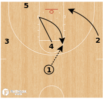 Basketball Play - Houston Cougars - Smash Pitch Hammer