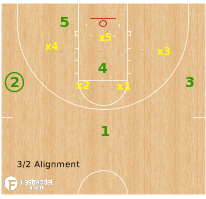 Basketball Play - Oregon Ducks - #FivePossessions - Zone Concepts