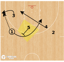 Basketball Play - Quick Hitter: Need a 3 - Mountaineer