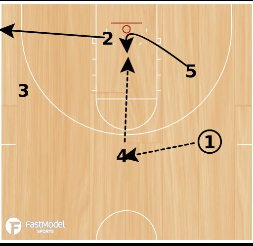 Basketball Play - Rosenthal: 2 Up