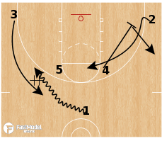 Basketball Play - Multiple Action - DHO Veer Post Split
