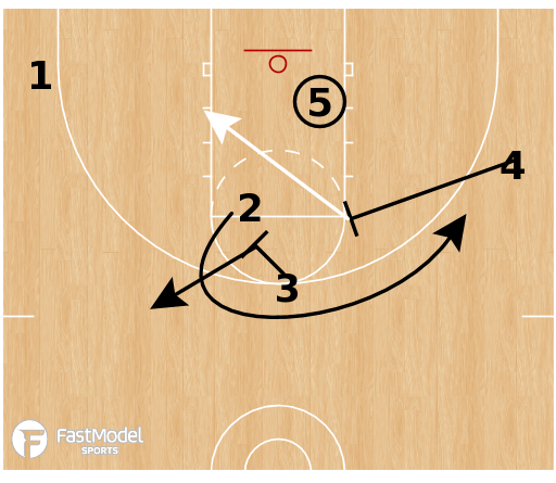 Basketball Play - Multiple Action - DHO Veer Post Split
