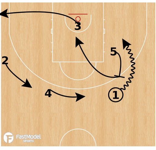 Basketball Play - Russia - Horns 15 Stagger Curl