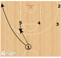 Basketball Play -  Canada - Elbow Stagger 52
