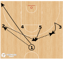 Basketball Play - France - Shuffle Stagger Runner/Triple