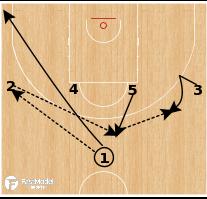 Basketball Play - France - Shuffle Stagger Runner/Triple