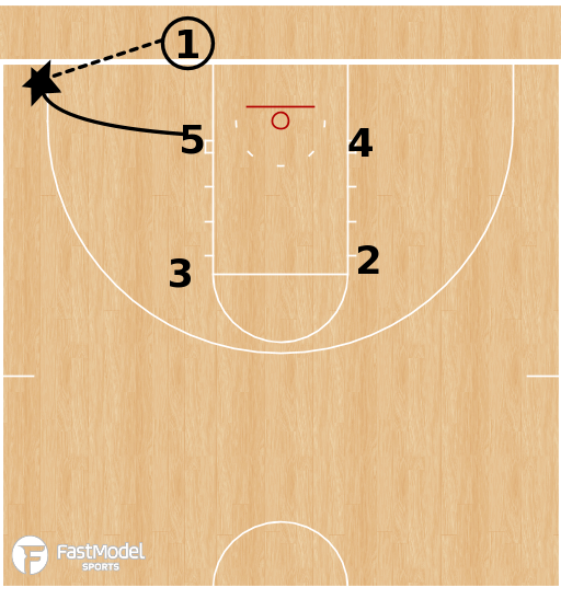 Basketball Play - U of Michigan-Dearborn - Handoff BLOB