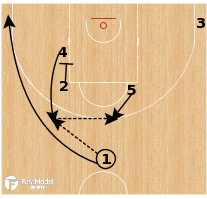 Basketball Play - Russia - 24 Elbow Rip Handoff