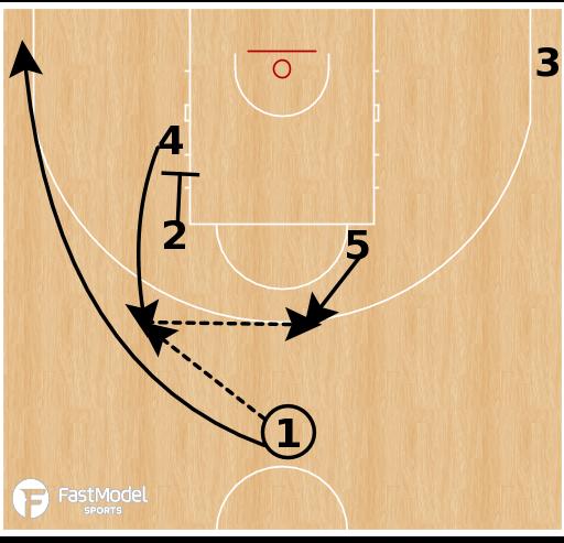Basketball Play - Russia - 24 Elbow Rip Handoff