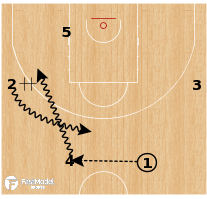 Basketball Play - Poland - Swing 54 Back Screen