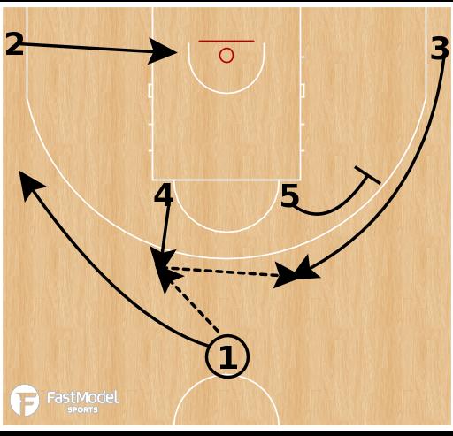 Basketball Play - Dominican Republic - Elbow 24 Rip