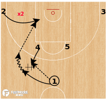 Basketball Play - Brazil - Horns Face