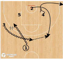 Basketball Play - Turkey - Diamond Flip Miami