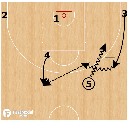 Basketball Play - Turkey - Motion Stagger Curl