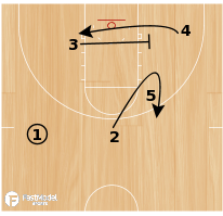 Basketball Play - Celtics Flex Double