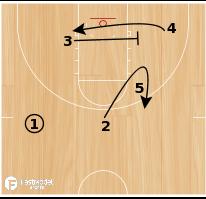 Basketball Play - Celtics Flex Double