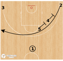 Basketball Play - Puerto Rico - Stagger Elevator