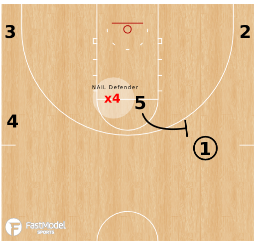 Basketball Play - NCSU - 45 Degree Cut - Spread Ball Screen
