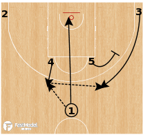 Basketball Play - Spain - Point Thru Stagger Into Spain