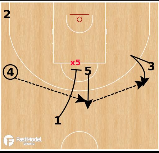 Basketball Play - Serbia - 23 Princeton STS