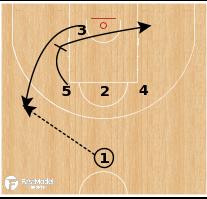 Basketball Play - Serbia - 53 Pin into Shuffle