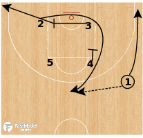 Basketball Play - Czech Republic - Iowa