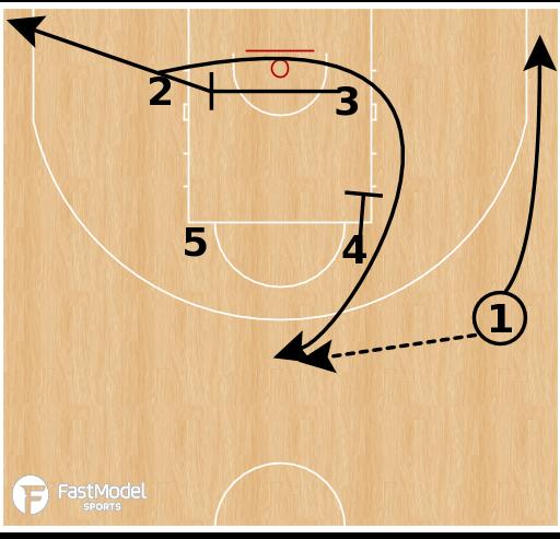 Basketball Play - Czech Republic - Iowa