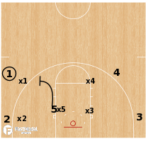 Basketball Play - Icing Wing Ball Screens (ICE)