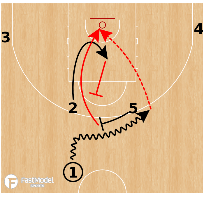 Basketball Play - Team USA - Horns Back Screen Lob