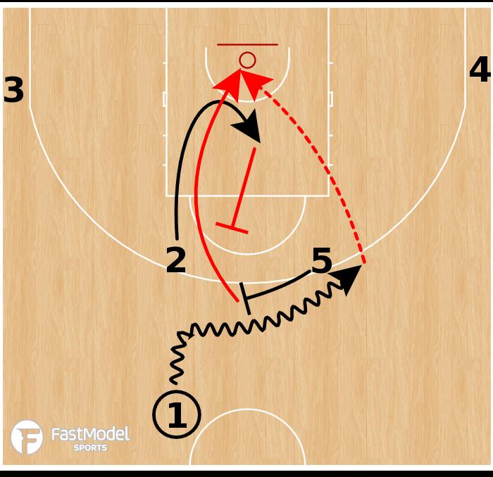 Basketball Play - Team USA - Horns Back Screen Lob