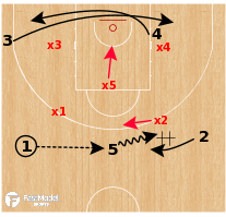 Basketball Play - Team USA - Swing DHO Floppy vs Zone