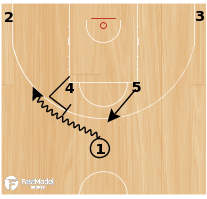 Basketball Play - HORNS HIGH LOW