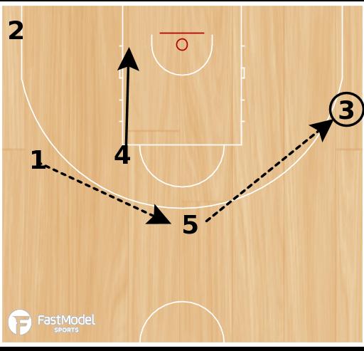 Basketball Play - HORNS HIGH LOW
