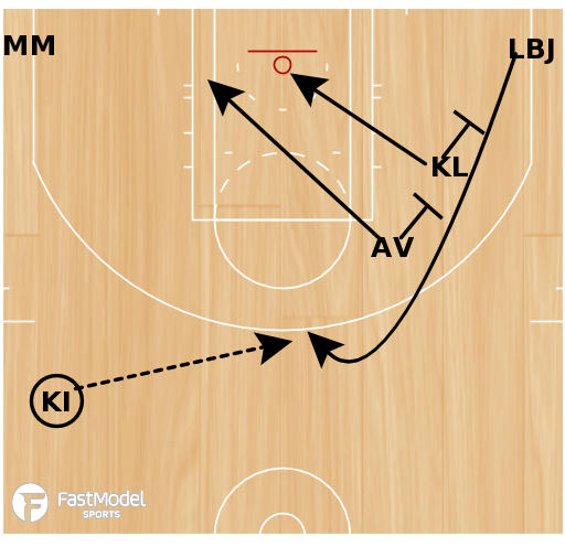 Basketball Play - Double Weakside Pin Down
