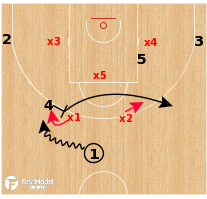 Basketball Play - Team USA - PNR Twist vs Zone