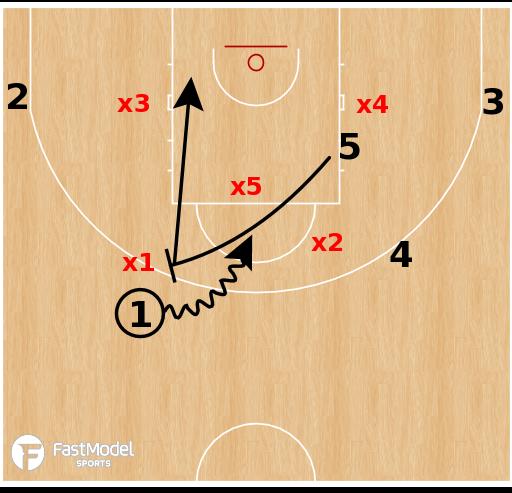 Basketball Play - Team USA - PNR Twist vs Zone
