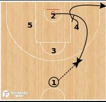 Basketball Play - France - Diamond Flip Ram Spread