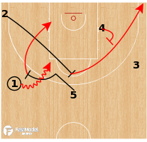 Basketball Play - Australia - Early Wedge