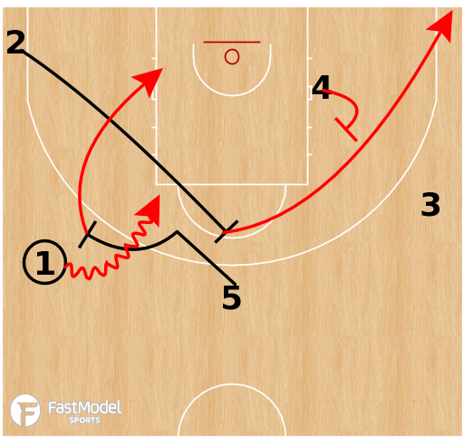 Basketball Play - Australia - Early Wedge