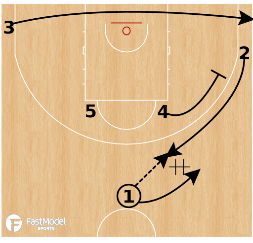 Basketball Play - Czech Republic - Point Flip Ram