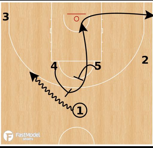 Basketball Play - Spain - Horns Delay Flare Slip