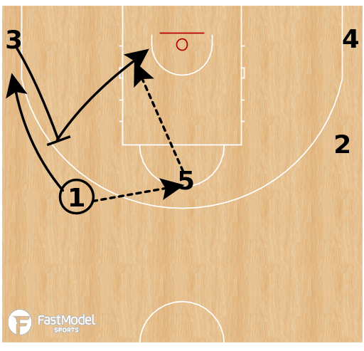 Basketball Play - Spain - Horns Delay Flare Slip