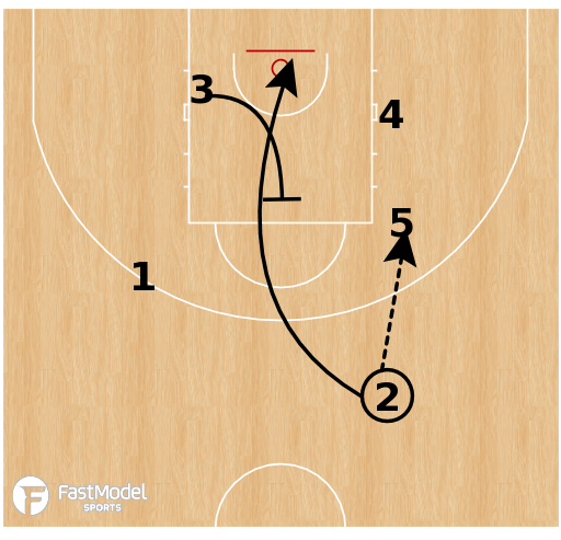 Basketball Play - Spain - Horns Pin Away Into Double Exit