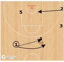 Basketball Play - Australia - Snap Pop Exit