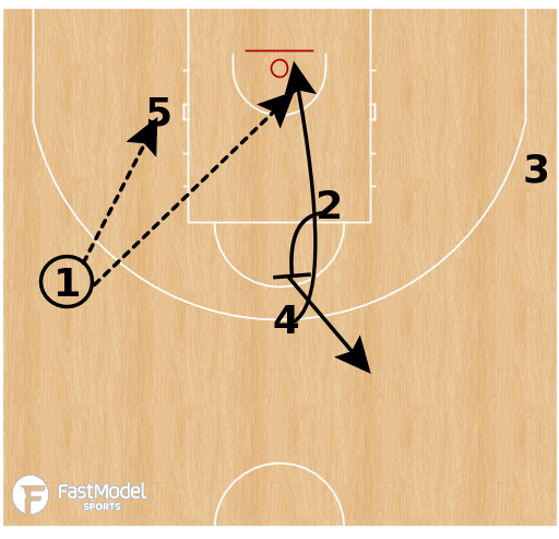 Basketball Play - Spain - 14 Horns STS/Back Screen
