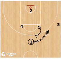 Basketball Play - Spain - Horns Elevator Runner