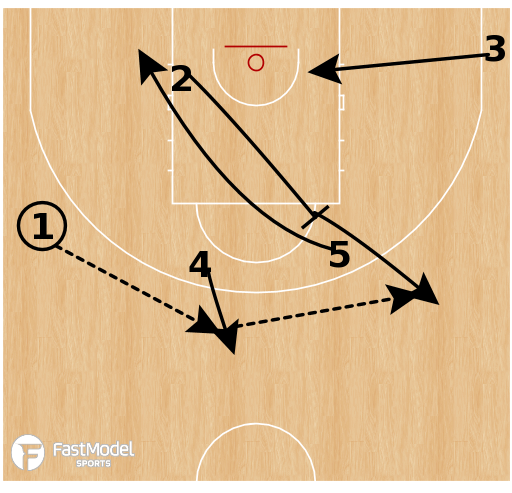 Basketball Play - Argentina - 41 Flare Invert Cross