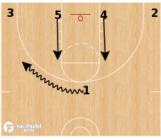 Basketball Play - 1-4 Low Slice Stagger