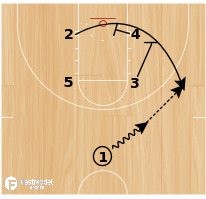 Basketball Play - Play of the Day 02-14-2012: Box 23 Double